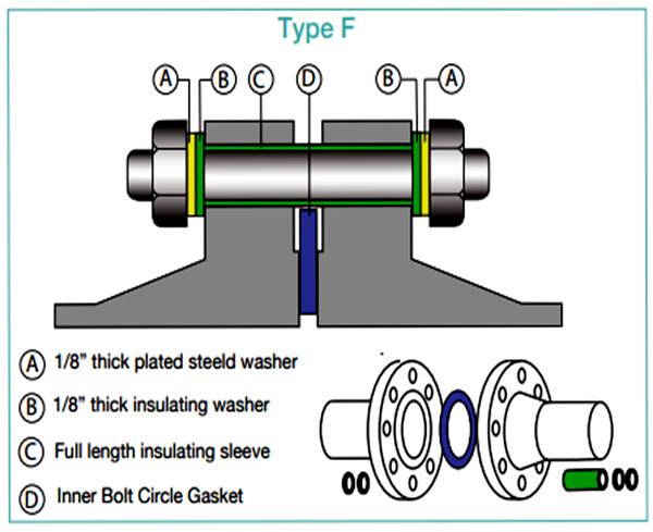 Type F Insulation Gasket
