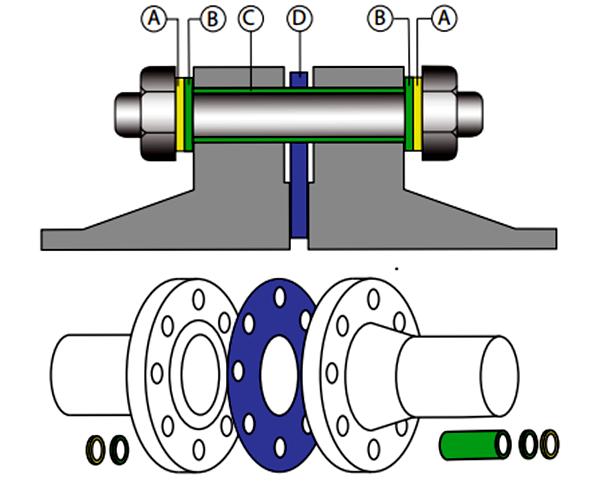 Type E Insulation Gaskets